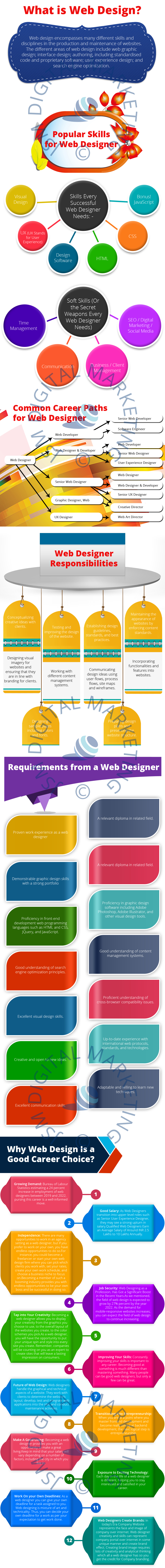 Is Web Design A Good Career Choice Right Now